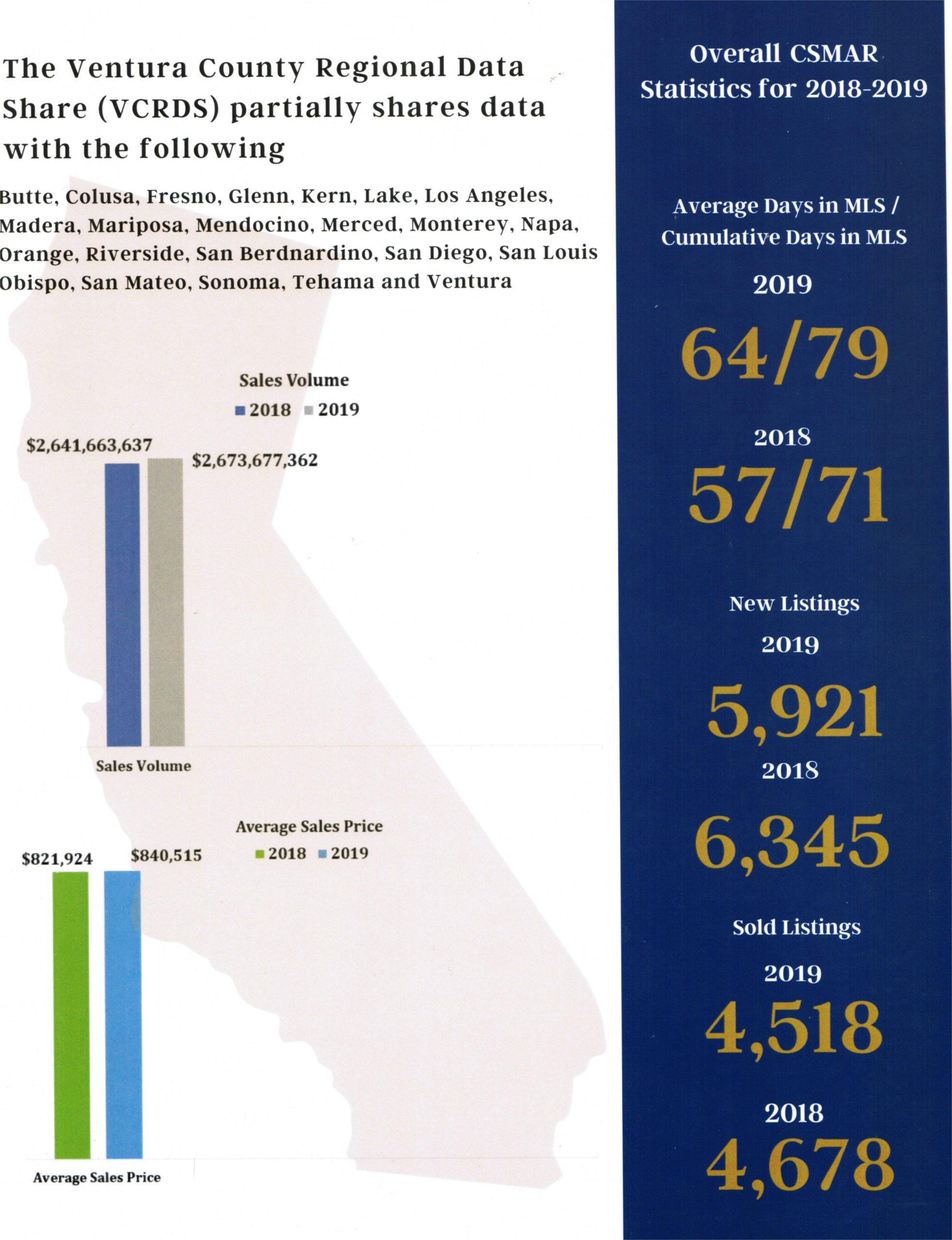 2019 Ventura County Market stats